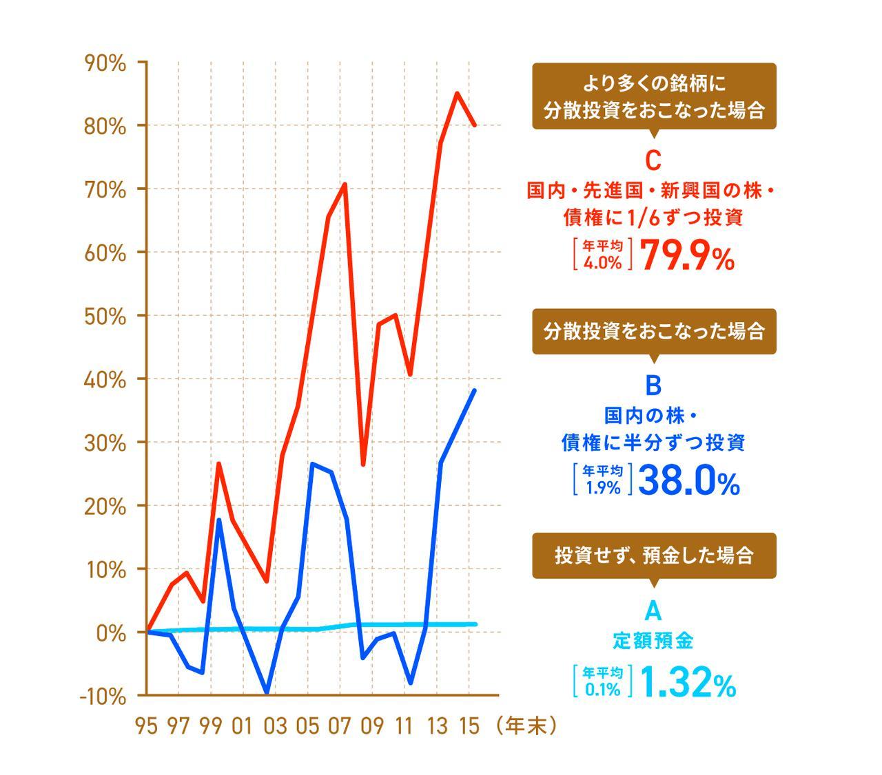 画像: 金融審議会 市場ワーキング・グループ報告書「高齢社会における資産形成・管理」 6) を基に作成 ※累積リターンとは、投資信託の一定期間の収益率(リターン)を示したものです。累積リターン79.9%とは、初年度に100万円投資していたとして、最後の年には179.9万円になったということになります。