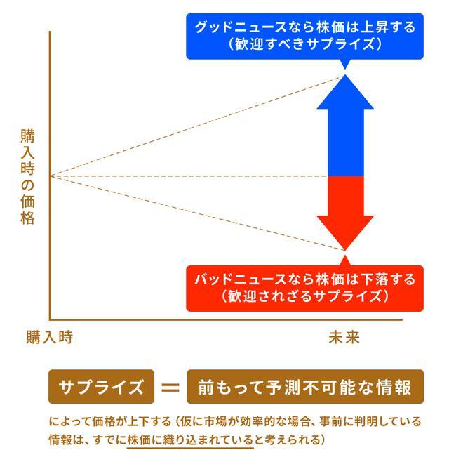 画像: 【ステップ4】株式投資で利益を上げやすくする方法を学ぶ