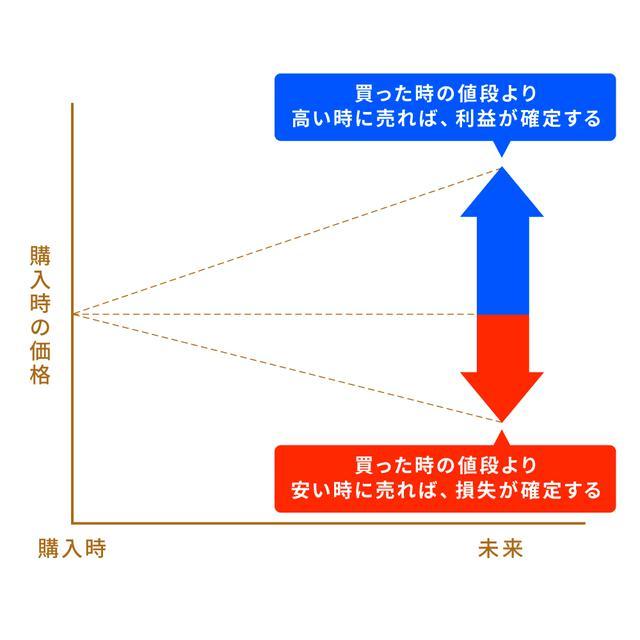 画像: 【ステップ2】株式投資で利益(損失)を出す基本ルールを学ぶ