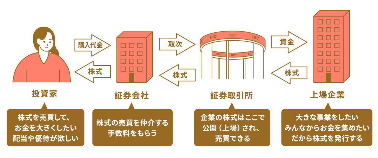 画像: 【ステップ1】株式とは何なのかを知る
