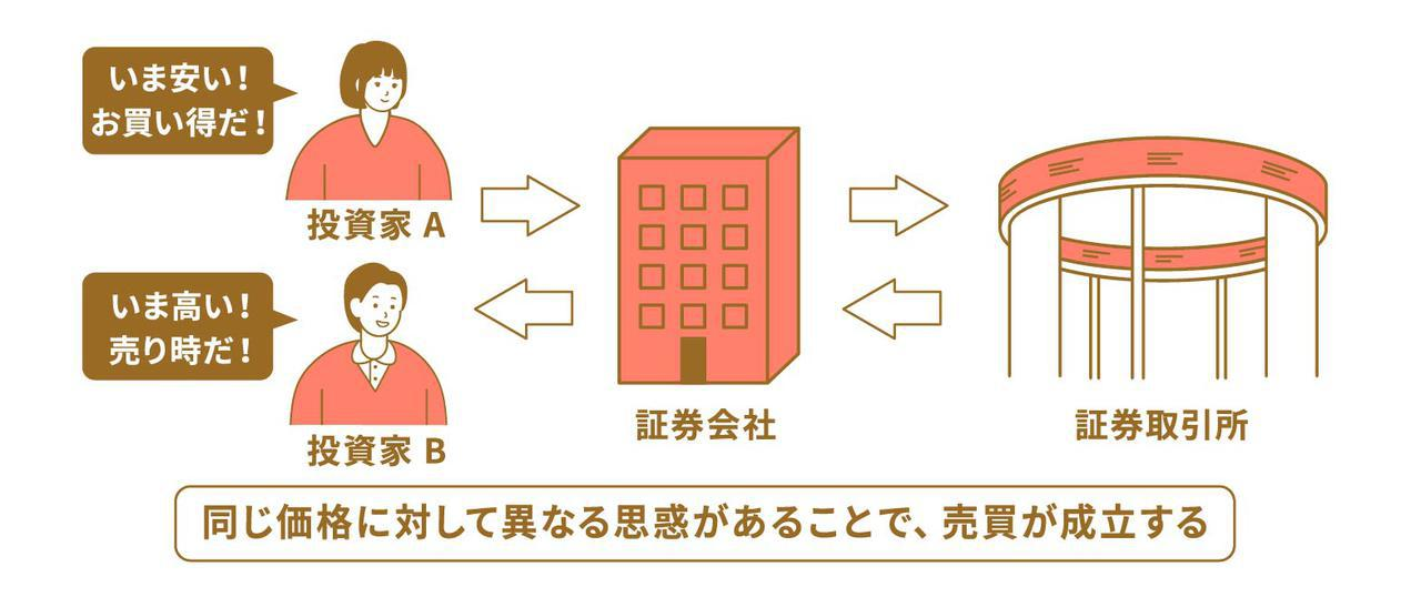 画像: 【ステップ3】株式投資で儲けることが難しい理由を知る