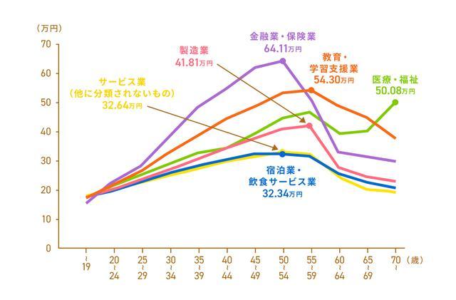 画像1: 「平成30年賃金構造基本統計調査」 11) より