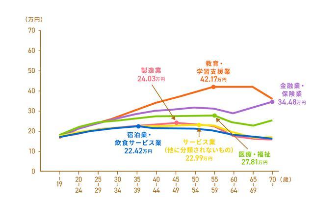 画像2: 「平成30年賃金構造基本統計調査」 11) より