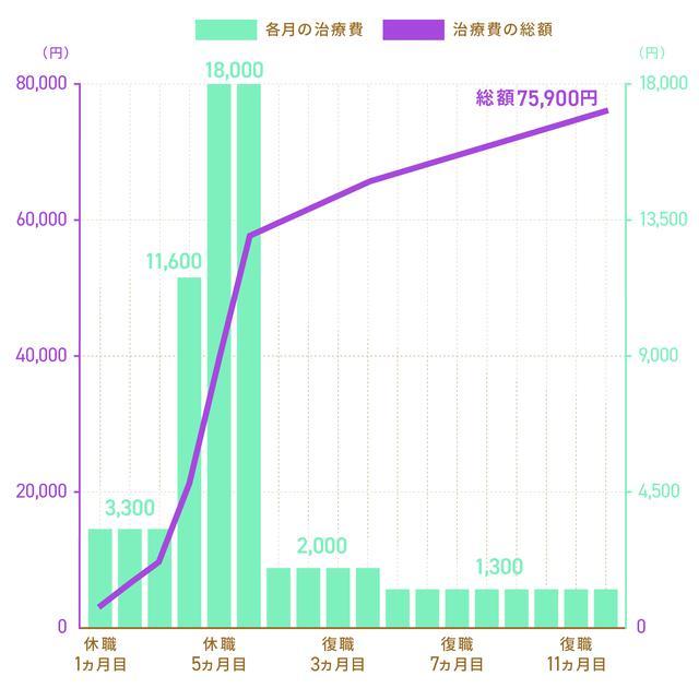 画像: 青グラフは各月の治療費。オレンジの折れ線グラフは治療費の総額。