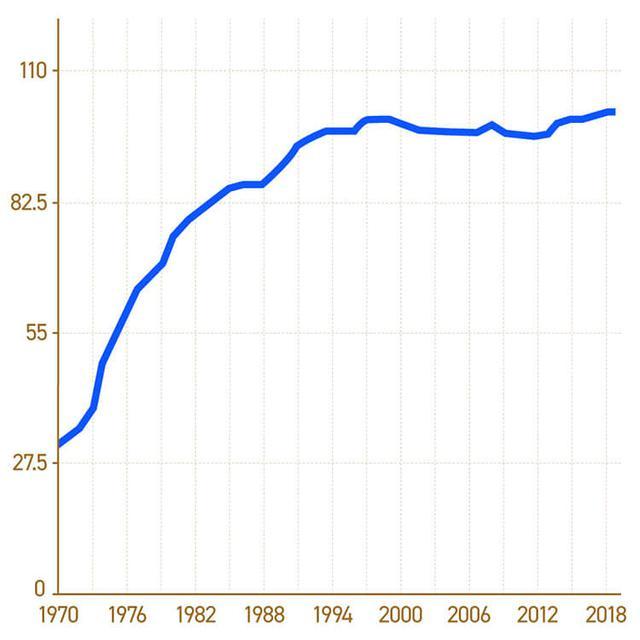 画像: 1970年(約50年前)からの消費者物価指数の推移。2015年を100とする指数に換算している。出典:総務省 「2015年基準消費者物価指数」