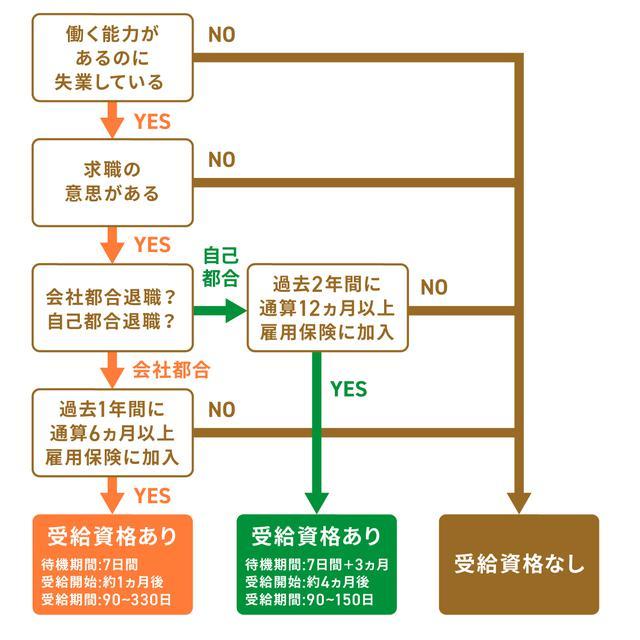 画像: (1)【チャート診断】失業手当の受給資格をチェック