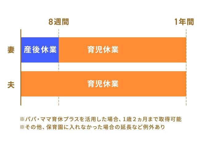 画像: 育休と産休の違い