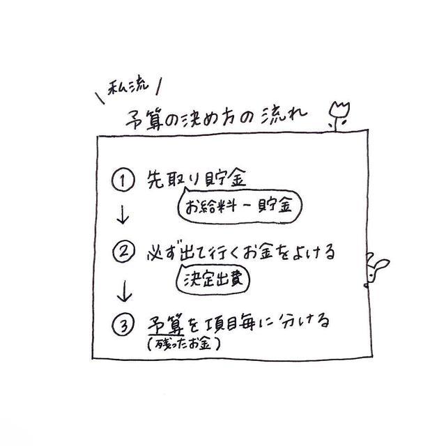 画像: (3)先取り貯金を設定する