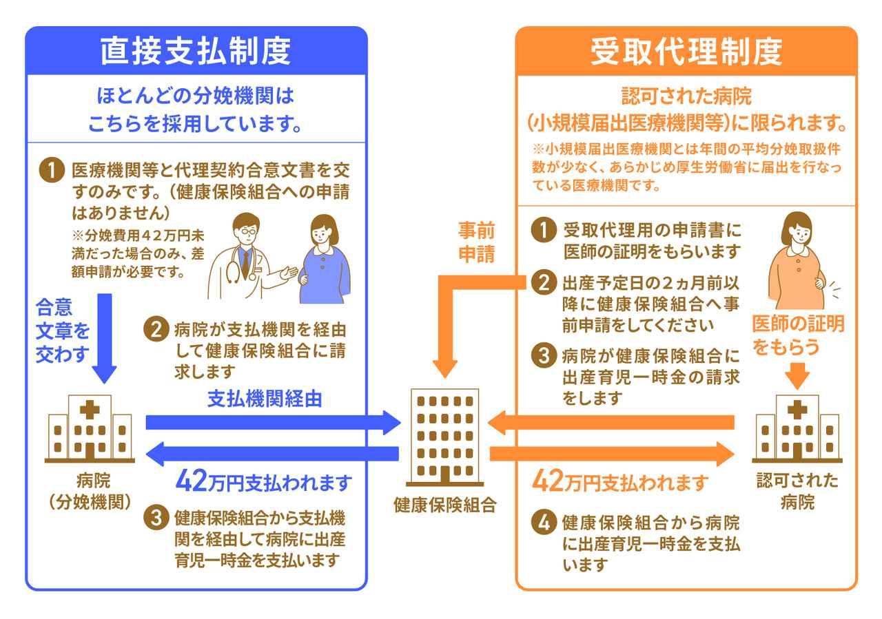 画像: (1)【産休中】出産育児一時金