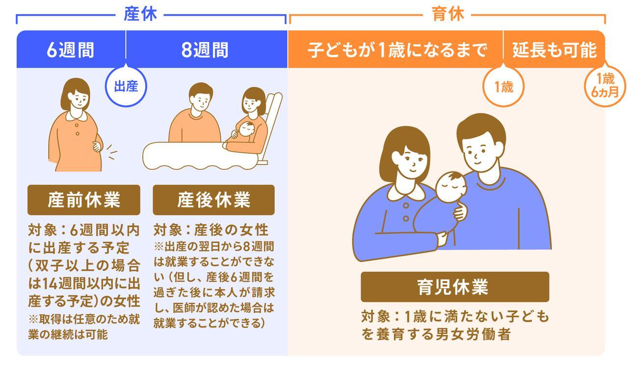 画像: 産休・育休の期間と対象