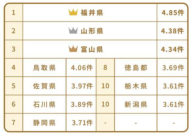 画像: 11年連続で増加している個人保険。上位3県は福井・山形・富山県