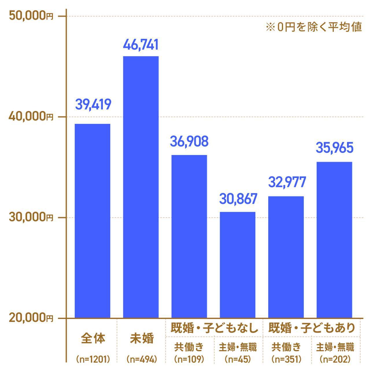 画像1: 夫のお小遣いの平均は約36,000円。まずは相場を確認しよう