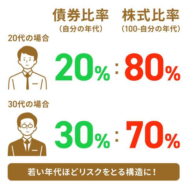 画像7: 【水瀬ケンイチさん監修】「ほったらかし投資」は初心者にこそおすすめ。始め方&コツを解説