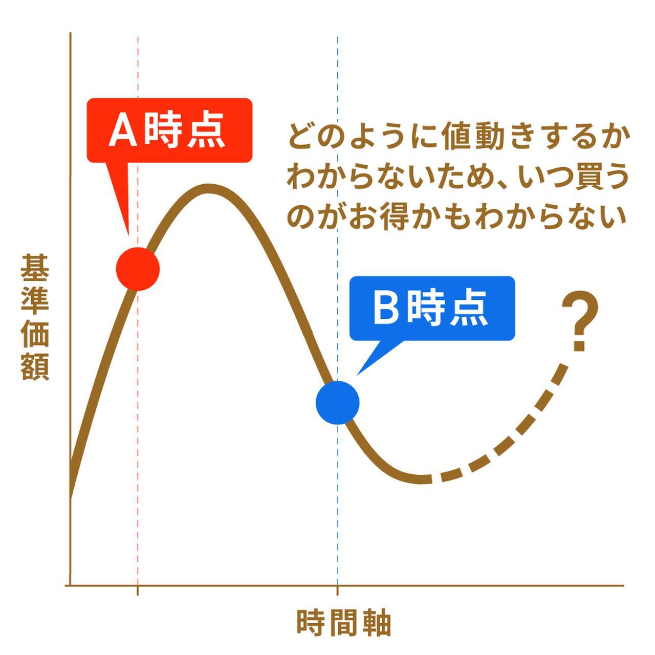 画像3: 【水瀬ケンイチさん監修】「ほったらかし投資」は初心者にこそおすすめ。始め方&コツを解説