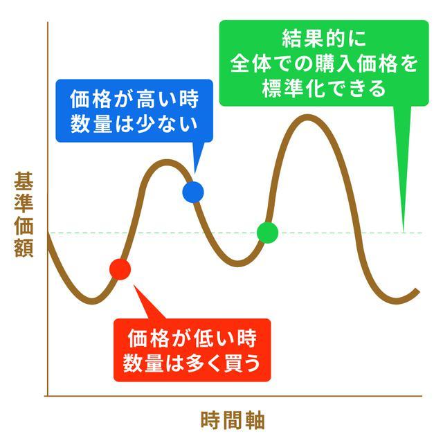 画像4: 【水瀬ケンイチさん監修】「ほったらかし投資」は初心者にこそおすすめ。始め方&コツを解説