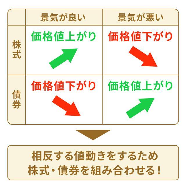 画像6: 【水瀬ケンイチさん監修】「ほったらかし投資」は初心者にこそおすすめ。始め方&コツを解説