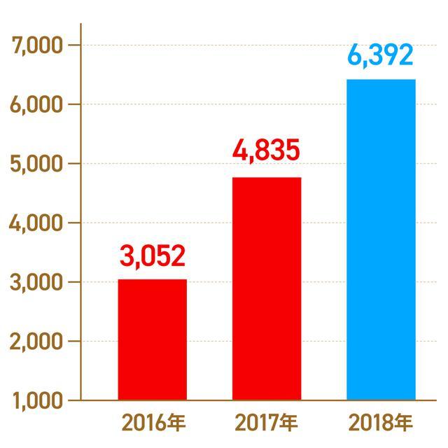 画像: 経済産業省「フリマアプリの推定市場規模(単位:億円)」 1)