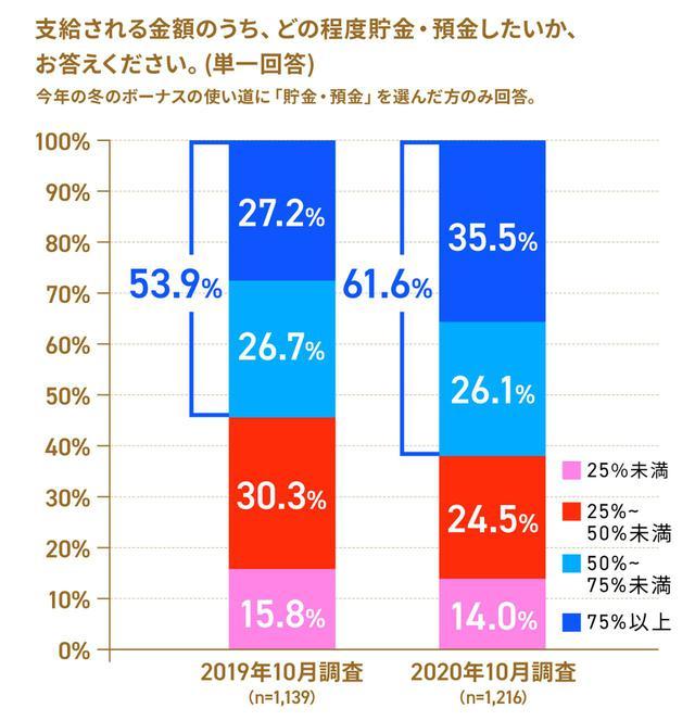 画像2: 株式会社ロイヤリティ マーケティング「第43回 Ponta消費意識調査」 2) より