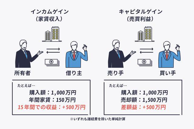 画像2: 融資があるからこそ、自分のお金を使わず利益を上げられる