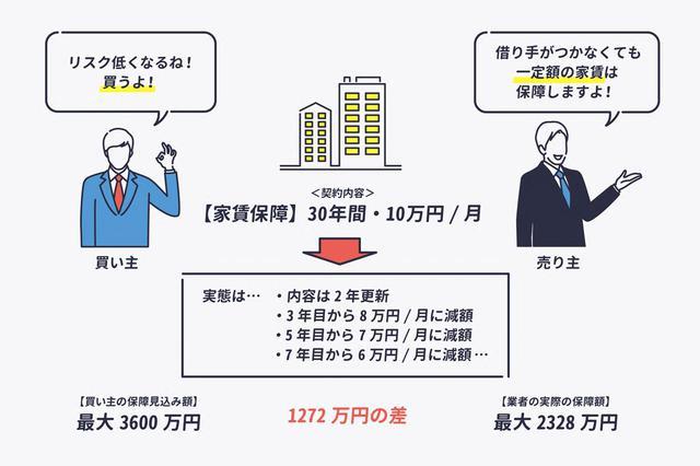 画像3: 焦りは禁物。不動産投資の「家賃保証」で騙されるケース