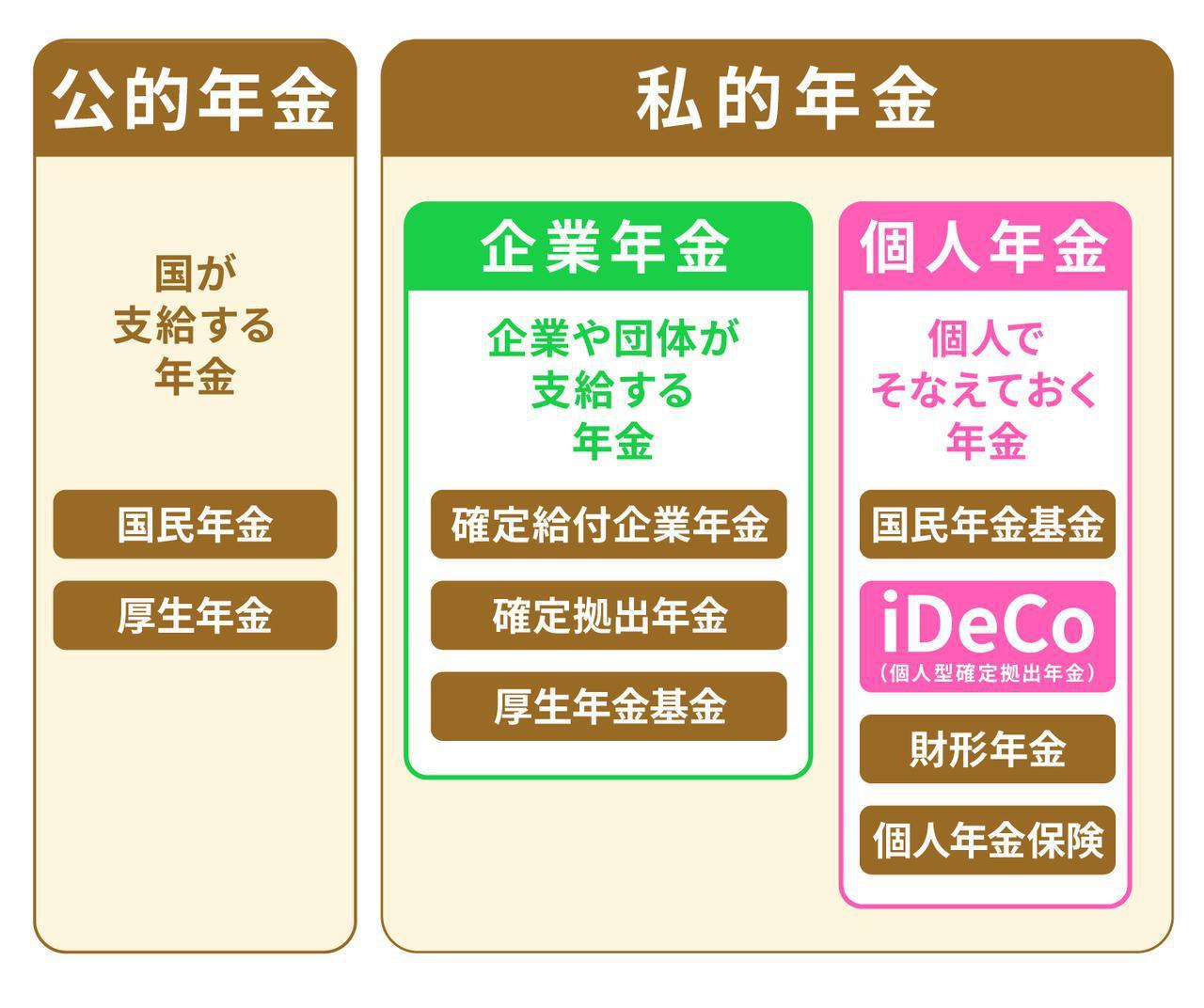 画像: iDeCoと公的年金の違い