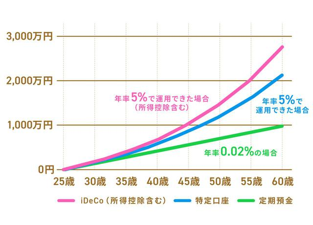 画像: 【事例1】会社員Aさん(iDeCo掛金23,000円/月)
