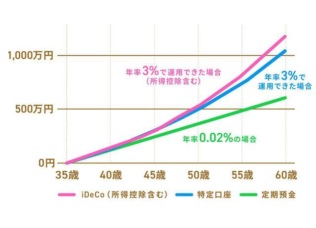 画像: 【事例3】専業主婦Cさん(iDeCo掛金20,000円/月)