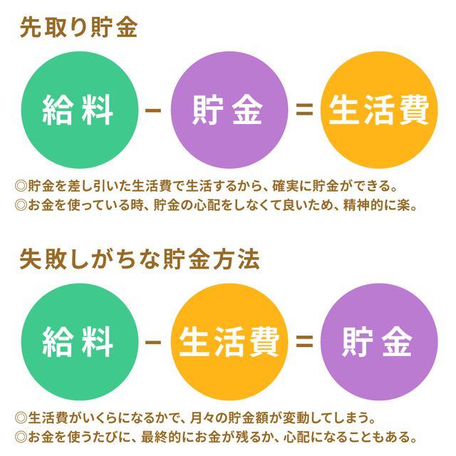 画像: (1)先取り貯金とは、貯蓄分を先に取り分ける貯金術