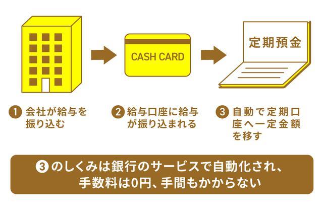 画像: (手法2)定期口座に自動的に振り分ける「積立定期預金」