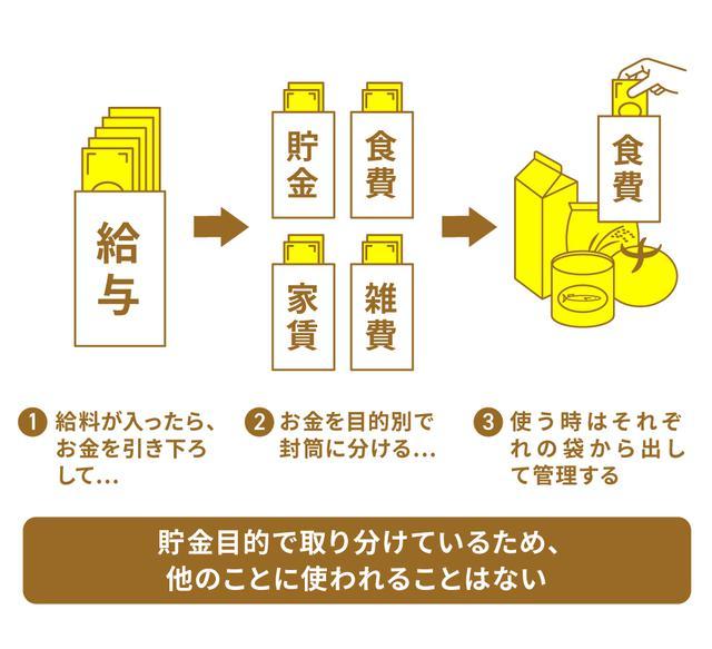 画像: (手法1)封筒や専用財布を使う「袋分け家計簿」