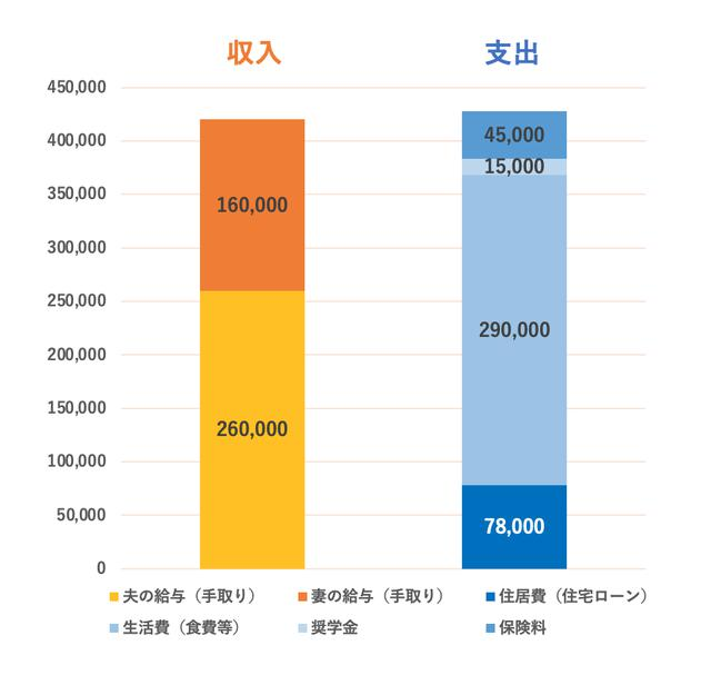 画像4: 新婚の男性(29歳)「妻の奨学金360万円の返済が心配…。繰り上げ返済するべき?」