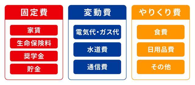 画像: (手順1)支出を固定費・変動費・やりくり費の3つに分ける