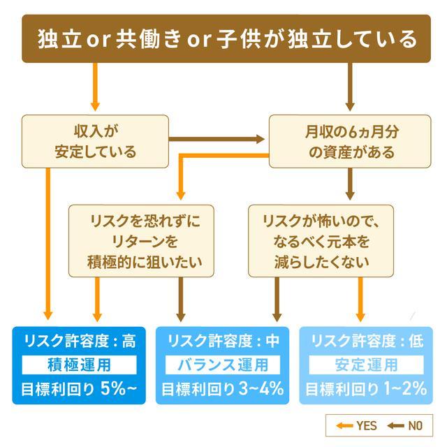 画像: タイプ別、こんな人におすすめの投資信託モデル