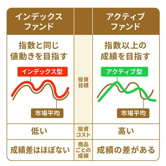 画像: (2)運用方法の種類