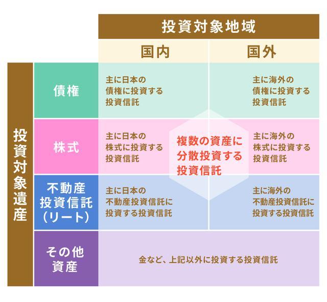 画像: (1)商品(投資対象)の種類