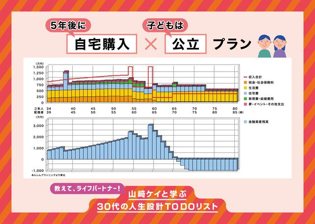 画像: 旦那さんが65歳、奥さんが70歳の段階で、下のグラフ(金融資産残高)がマイナスに…