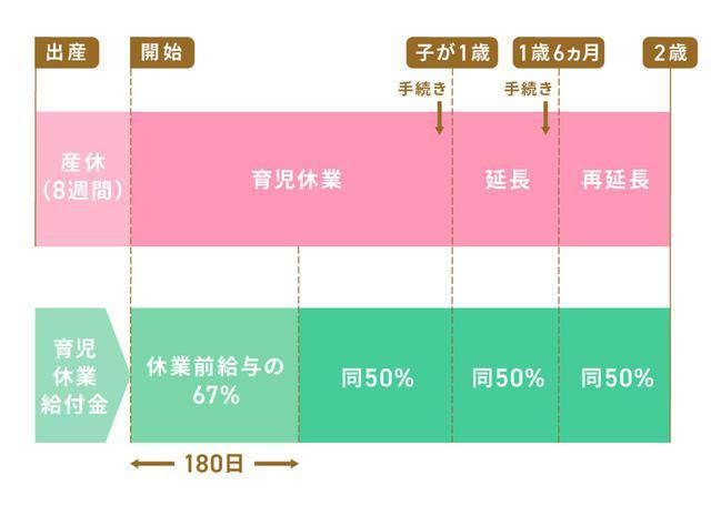 画像: 育休の延長期間は最大2年まで