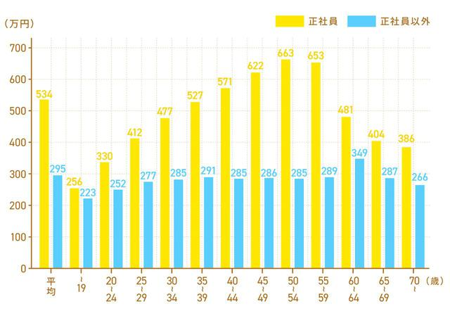 画像: Q. 各世代の平均年収ってどのくらい?
