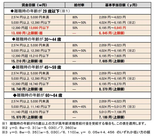 画像: (2)受給額の決定条件