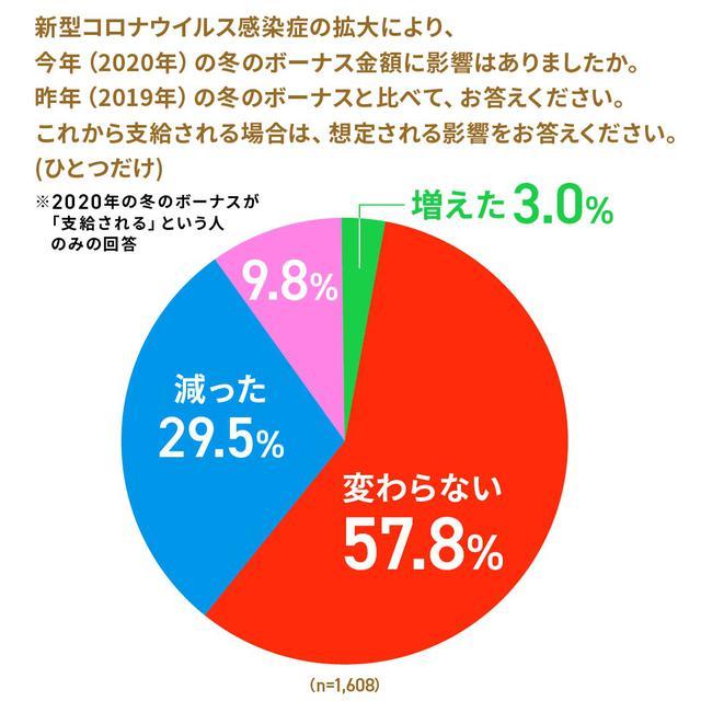 画像1: 株式会社ロイヤリティ マーケティング「第43回 Ponta消費意識調査」 2) より