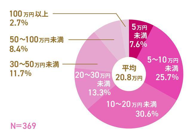 画像: 入院費用の相場・平均