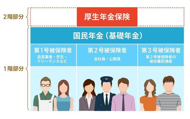 画像: 公的年金と私的年金-公的年金制度への加入は義務