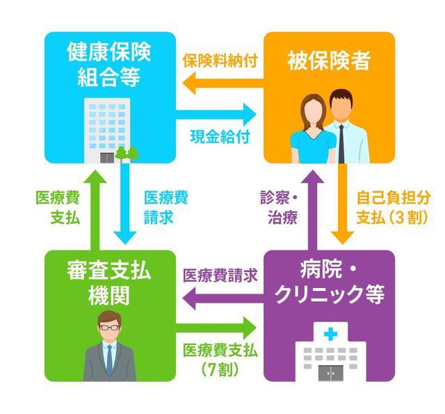 画像: Q. 日本の医療制度はどんなしくみになっているの?