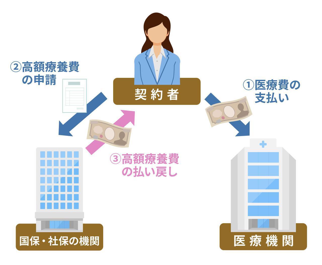 画像: 高額療養費制度の申請方法