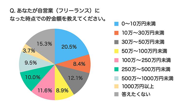 画像2: 独立時の貯金はいくら? 先輩たちの半数は「100万円未満」