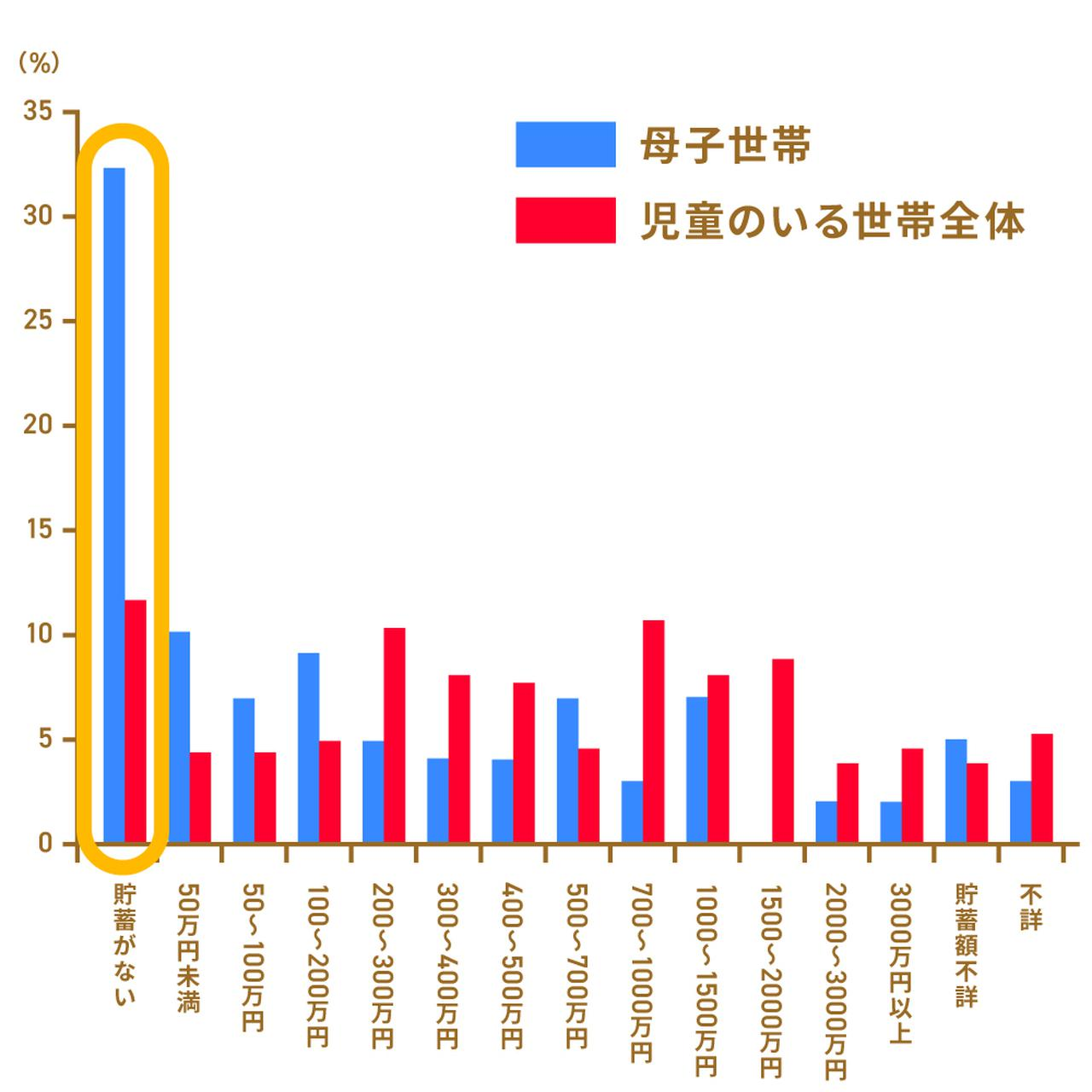 画像: ※厚生労働省「令和元年国民生活基礎調査」をもとに執筆者作成