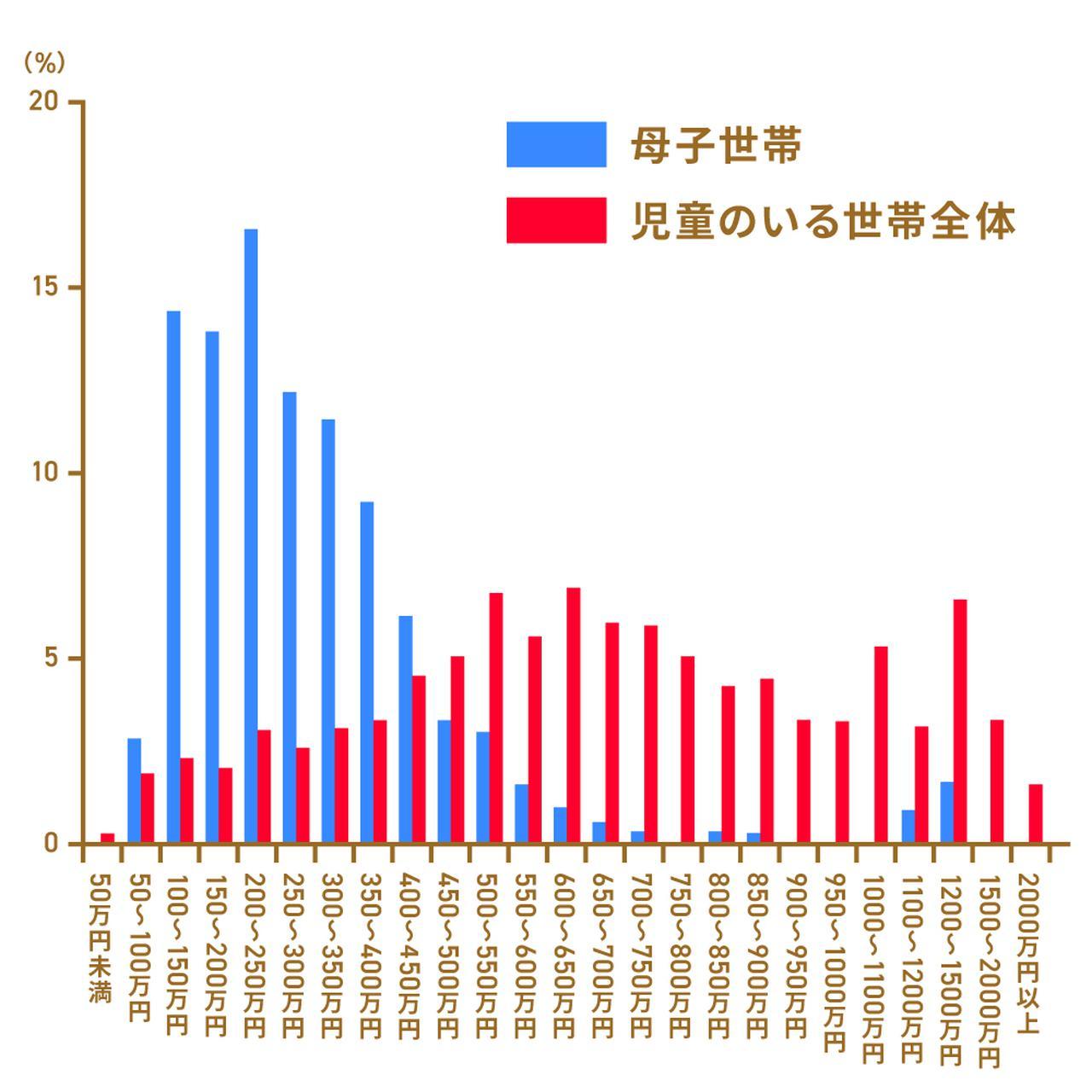 画像: ※厚生労働省「令和元年国民生活基礎調査」をもとに執筆者作成 ※児童のいる世帯にはシングルマザー世帯も含まれます