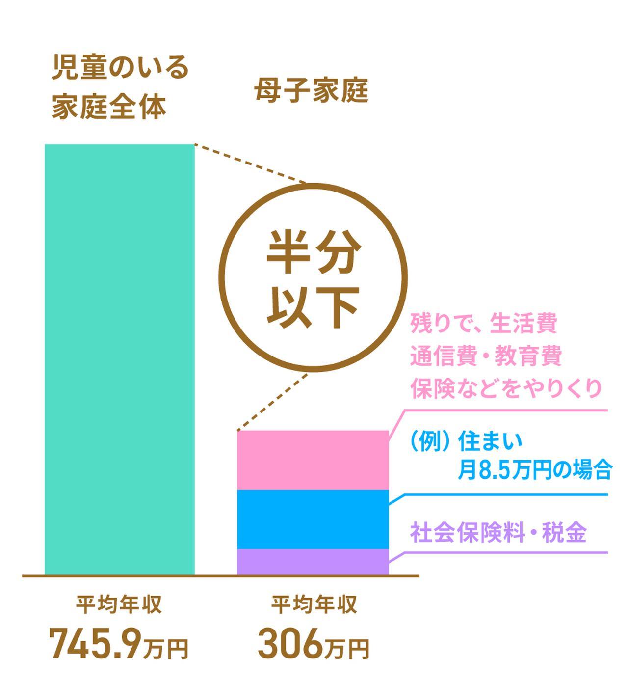 画像: シングルマザーの平均年収は、児童のいる世帯全体の半分以下