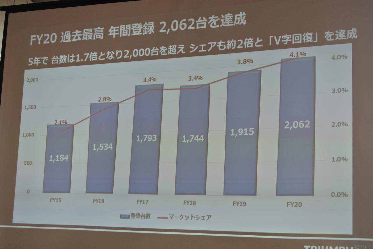 画像: 「2、3年後に3000台目指す」  トライアンフMJ野田社長
