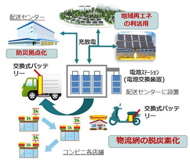 画像: 支援事業のイメージ。二輪だけではなく四輪のEV化も支援していく(環境省資料より抜粋)